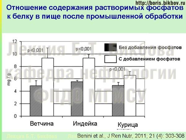 Увеличение содержания неорганических растворимых фосфатов в продуктах питания после промышленной обработки