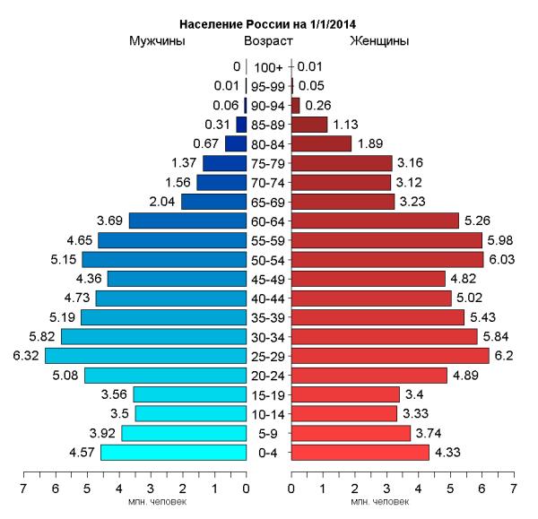 население россии диаграмма 2014