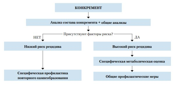 Рекомендации по лечению почечно-каменной (мочекаменной) болезни