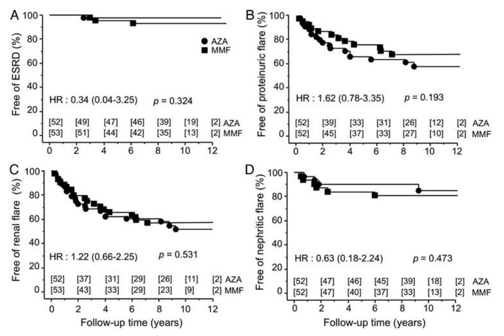 поддерживающее лечение люпус-нефрита азатиоприном и микофенолатом мофетила - результаты РКИ MAINTAIN